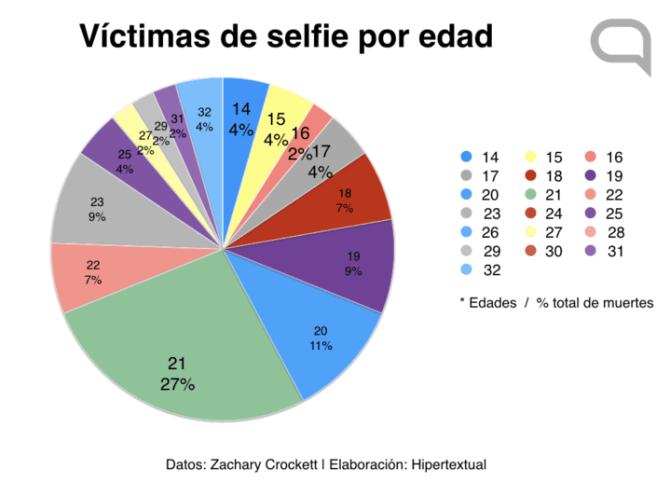 selfies-graph-3-1